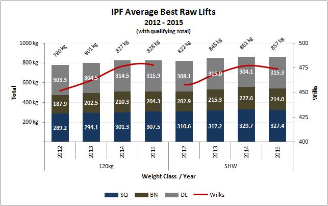 Mejores levantamientos Powerlifting RAW categoría 120 y +120 kg