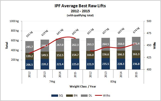 Mejores levantamientos Powerlifting RAW categoría 74 y 83 kg