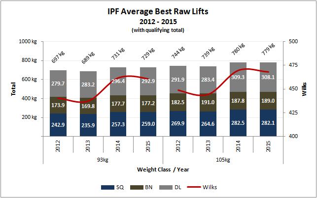 Mejores levantamientos Powerlifting RAW categorías 93 y 105 kg